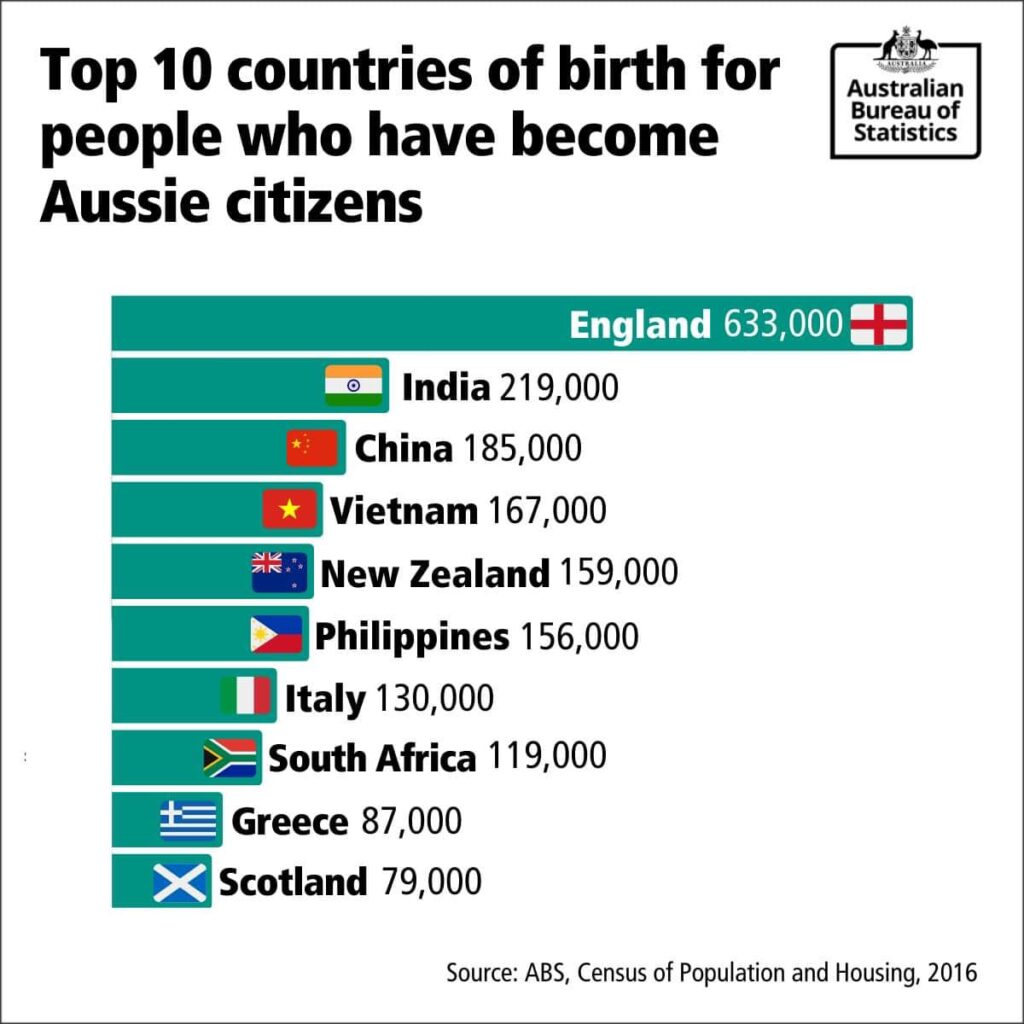 Top 10 countries of birth who became Aussie citizens
